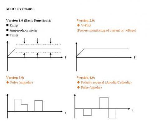 multi-functional display rectifier controller chart